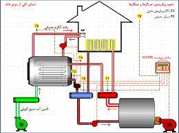 سرمایش کولر گازی