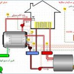 تعمیر کولر گازی غرب تهران |تعمیرگاه مجاز تعمیرات و سرویس کولر گازی  غرب تهران
